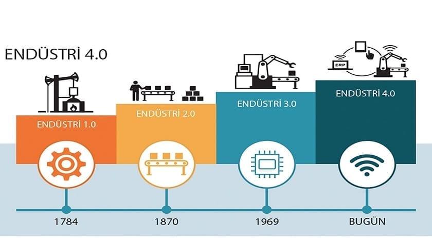Endüstri 4.0 Ne Demektir